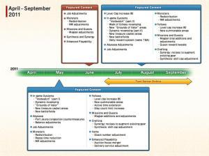Roadmap for FFXI