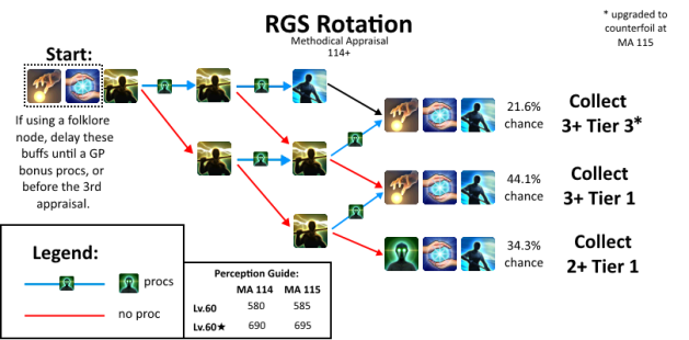 Crafting Collectible Rotation